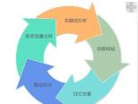 网站优化排名没带来访客转化也是无用功-乐云seo